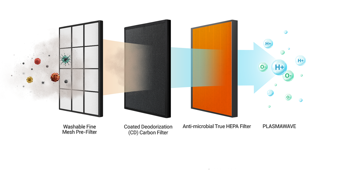 winix hava temizleyici filtreler