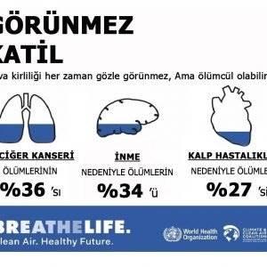 Hava Kirliliği ölümcül Sonuçlara Neden Olabilir