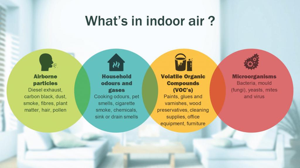 Indoor Hava Kalitesi Nedir Kirlilik Saglik1