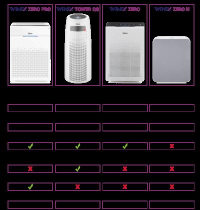 winix-compare-karşılaştırma-tablosu